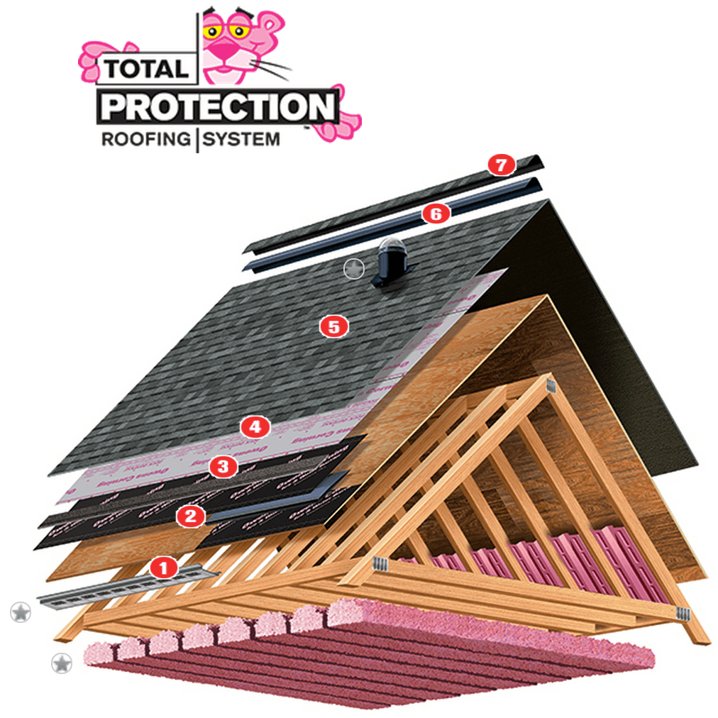 Owens Corning Total Roofing System